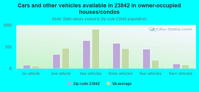 Cars and other vehicles available in 23842 in owner-occupied houses/condos
