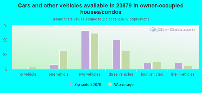 Cars and other vehicles available in 23879 in owner-occupied houses/condos