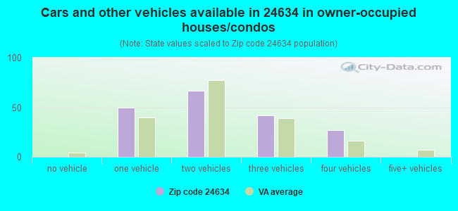 Cars and other vehicles available in 24634 in owner-occupied houses/condos
