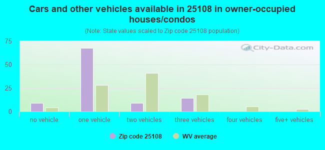 Cars and other vehicles available in 25108 in owner-occupied houses/condos