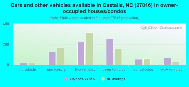Cars and other vehicles available in Castalia, NC (27816) in owner-occupied houses/condos
