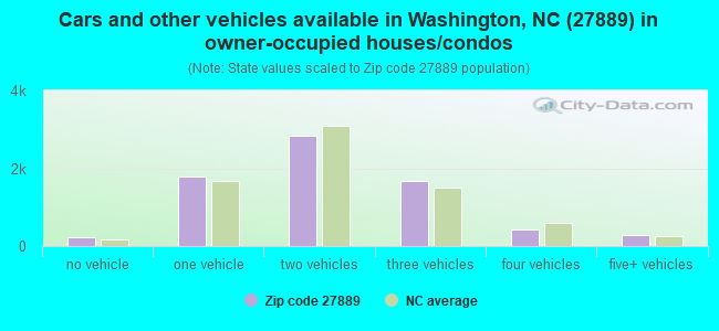 Cars and other vehicles available in Washington, NC (27889) in owner-occupied houses/condos