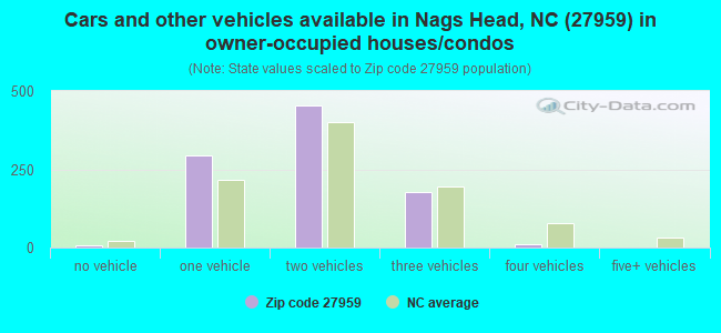 Cars and other vehicles available in Nags Head, NC (27959) in owner-occupied houses/condos