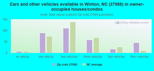 Cars and other vehicles available in Winton, NC (27986) in owner-occupied houses/condos