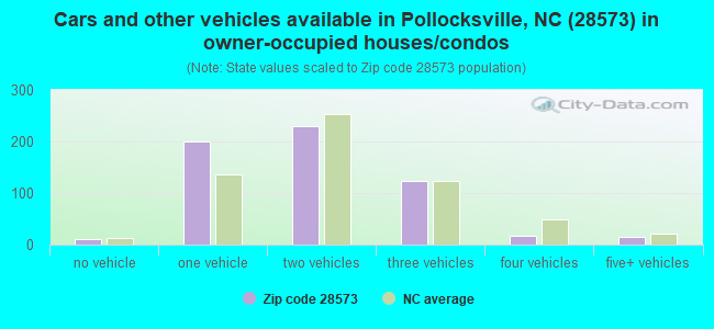 Cars and other vehicles available in Pollocksville, NC (28573) in owner-occupied houses/condos