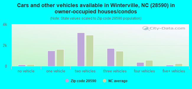 Cars and other vehicles available in Winterville, NC (28590) in owner-occupied houses/condos
