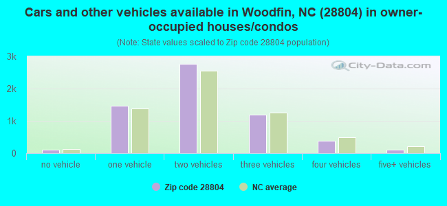 Cars and other vehicles available in Woodfin, NC (28804) in owner-occupied houses/condos