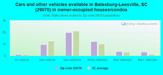 Cars and other vehicles available in Batesburg-Leesville, SC (29070) in owner-occupied houses/condos