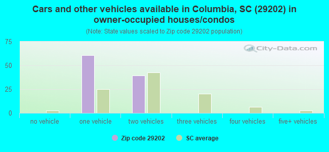 Cars and other vehicles available in Columbia, SC (29202) in owner-occupied houses/condos
