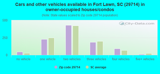 Cars and other vehicles available in Fort Lawn, SC (29714) in owner-occupied houses/condos