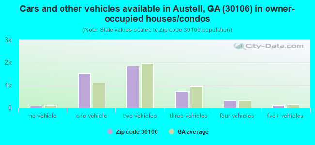 Cars and other vehicles available in Austell, GA (30106) in owner-occupied houses/condos