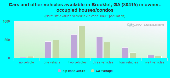 Cars and other vehicles available in Brooklet, GA (30415) in owner-occupied houses/condos