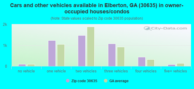 Cars and other vehicles available in Elberton, GA (30635) in owner-occupied houses/condos