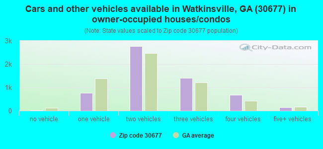 Cars and other vehicles available in Watkinsville, GA (30677) in owner-occupied houses/condos