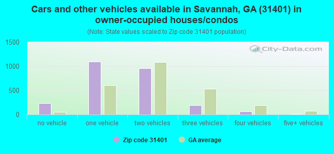 Cars and other vehicles available in Savannah, GA (31401) in owner-occupied houses/condos