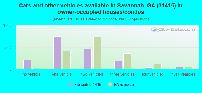 Cars and other vehicles available in Savannah, GA (31415) in owner-occupied houses/condos