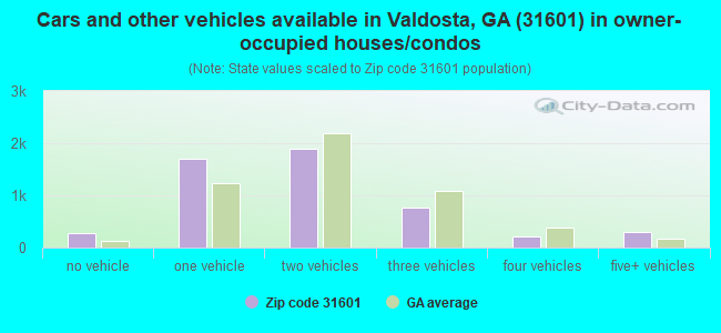 Cars and other vehicles available in Valdosta, GA (31601) in owner-occupied houses/condos