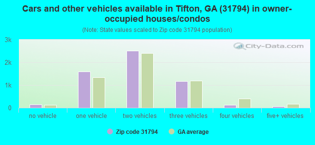 Cars and other vehicles available in Tifton, GA (31794) in owner-occupied houses/condos