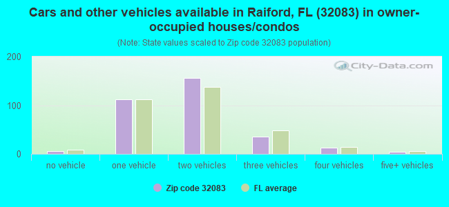 Cars and other vehicles available in Raiford, FL (32083) in owner-occupied houses/condos