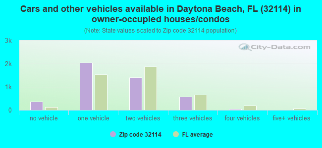 Cars and other vehicles available in Daytona Beach, FL (32114) in owner-occupied houses/condos