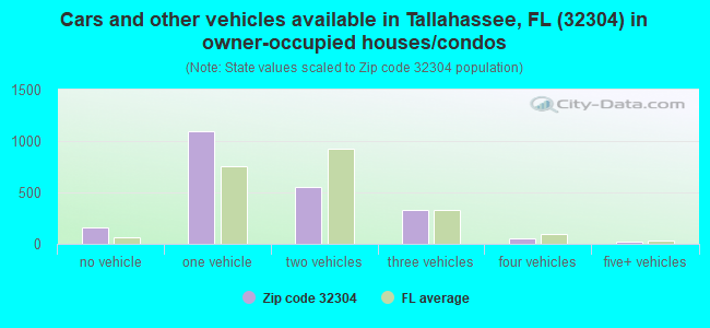 Cars and other vehicles available in Tallahassee, FL (32304) in owner-occupied houses/condos