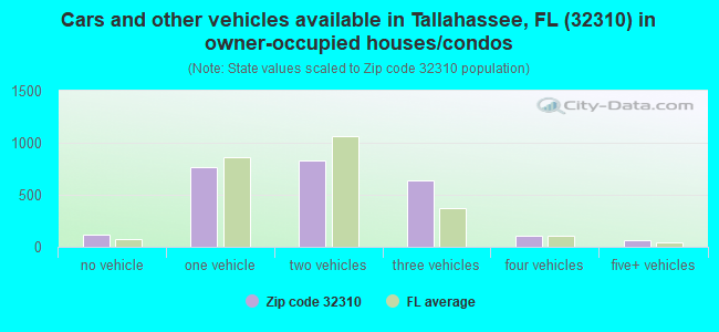Cars and other vehicles available in Tallahassee, FL (32310) in owner-occupied houses/condos