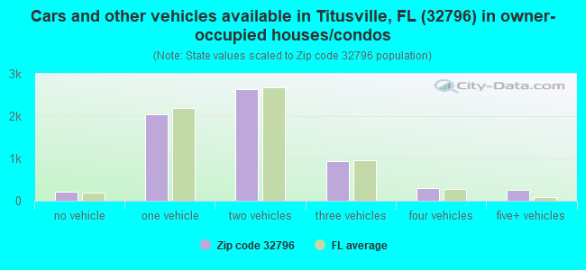 Cars and other vehicles available in Titusville, FL (32796) in owner-occupied houses/condos