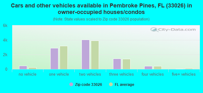 Cars and other vehicles available in Pembroke Pines, FL (33026) in owner-occupied houses/condos