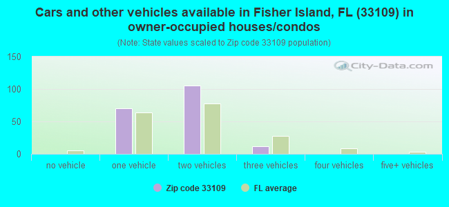 Cars and other vehicles available in Fisher Island, FL (33109) in owner-occupied houses/condos