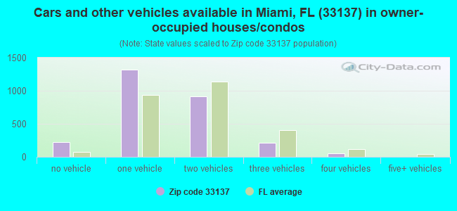 Cars and other vehicles available in Miami, FL (33137) in owner-occupied houses/condos