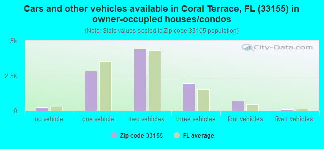 Cars and other vehicles available in Coral Terrace, FL (33155) in owner-occupied houses/condos