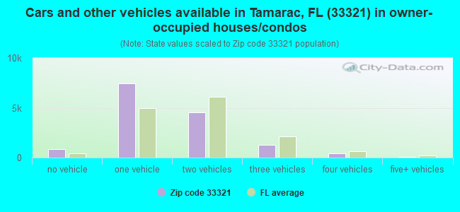Cars and other vehicles available in Tamarac, FL (33321) in owner-occupied houses/condos