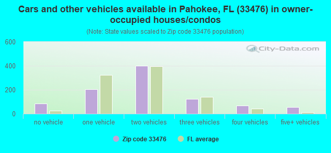 Cars and other vehicles available in Pahokee, FL (33476) in owner-occupied houses/condos