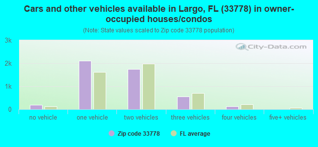 Cars and other vehicles available in Largo, FL (33778) in owner-occupied houses/condos