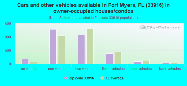 Cars and other vehicles available in Fort Myers, FL (33916) in owner-occupied houses/condos