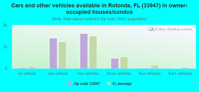 Cars and other vehicles available in Rotonda, FL (33947) in owner-occupied houses/condos
