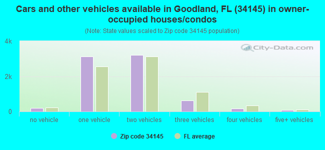 Cars and other vehicles available in Goodland, FL (34145) in owner-occupied houses/condos