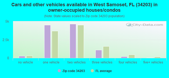 Cars and other vehicles available in West Samoset, FL (34203) in owner-occupied houses/condos