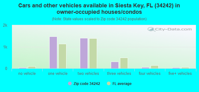 Cars and other vehicles available in Siesta Key, FL (34242) in owner-occupied houses/condos
