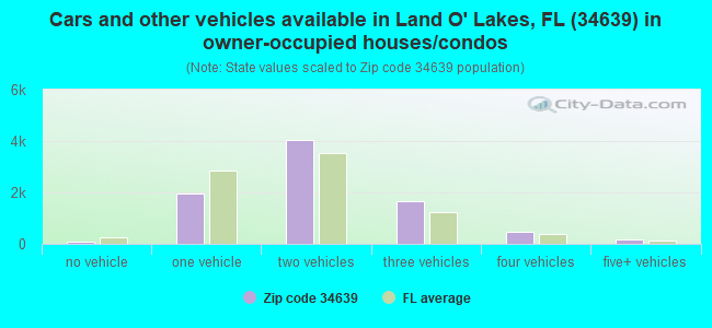 Cars and other vehicles available in Land O' Lakes, FL (34639) in owner-occupied houses/condos