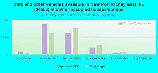 Cars and other vehicles available in New Port Richey East, FL (34653) in owner-occupied houses/condos