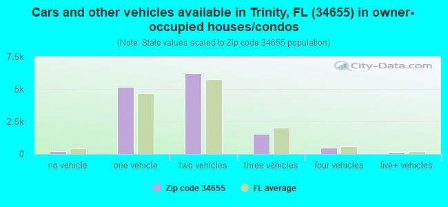 Cars and other vehicles available in Trinity, FL (34655) in owner-occupied houses/condos