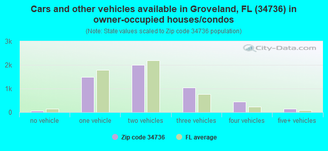 Cars and other vehicles available in Groveland, FL (34736) in owner-occupied houses/condos