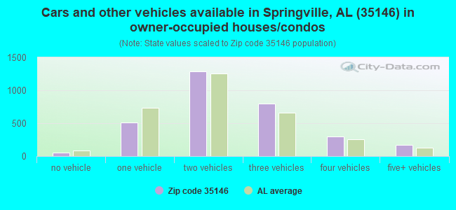 Cars and other vehicles available in Springville, AL (35146) in owner-occupied houses/condos