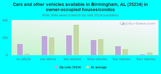 Cars and other vehicles available in Birmingham, AL (35234) in owner-occupied houses/condos