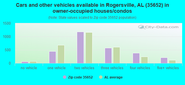 Cars and other vehicles available in Rogersville, AL (35652) in owner-occupied houses/condos