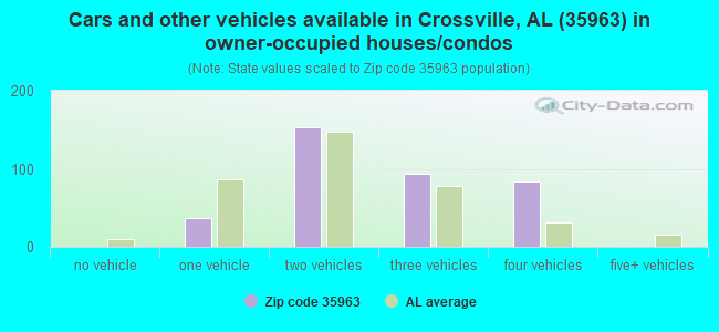 Cars and other vehicles available in Crossville, AL (35963) in owner-occupied houses/condos