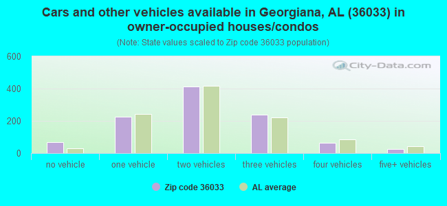 Cars and other vehicles available in Georgiana, AL (36033) in owner-occupied houses/condos