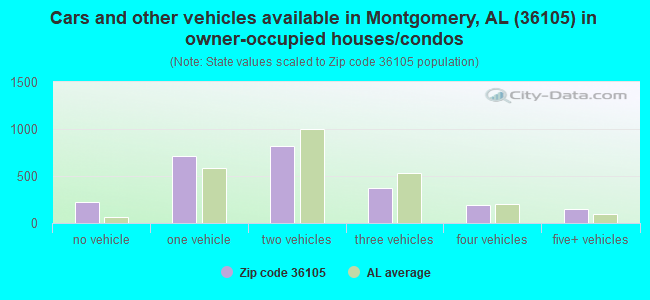 Cars and other vehicles available in Montgomery, AL (36105) in owner-occupied houses/condos