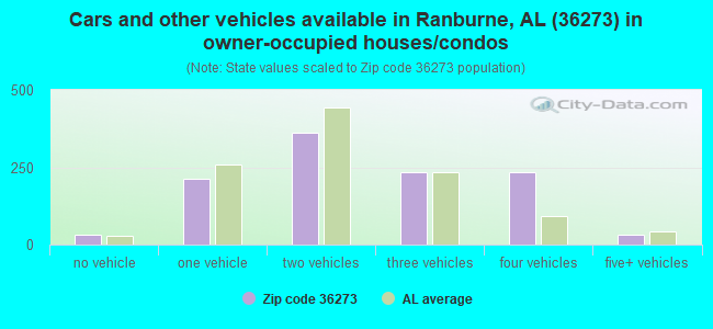 Cars and other vehicles available in Ranburne, AL (36273) in owner-occupied houses/condos